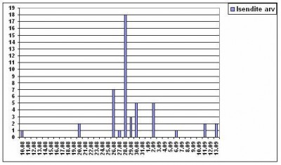 Joonis 4. Punajalg-pistrike isendite koguarvud päevade kaupa perioodil 10. august kuni 13. september Eestis 2005. aasta sügisel. Figure 4. Daily counts of Red-footed falcons in Estonia in autumn 2005.